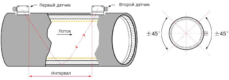 Портативный ультразвуковой расходомер StreamLux SLS-700P Оптима-90